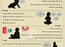 10 mốc phát triển quan trọng của bé bố mẹ không thể bỏ qua