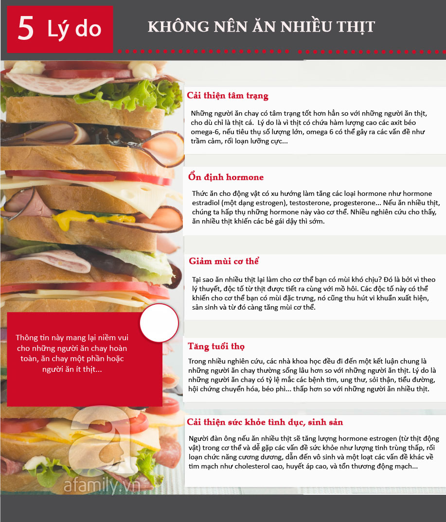 5 lý do không nên ăn nhiều thịt
