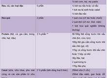 Thực đơn chuẩn khi mang thai của mẹ Việt ở Úc